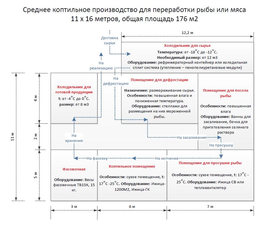 Схема среднего коптильного цеха